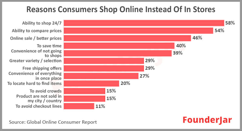 The biggest reasons why people prefer to shop online