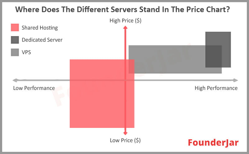 Where does the different servers stands in the price chart