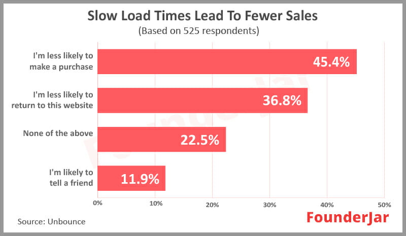 Slow load times lead to fewer sales