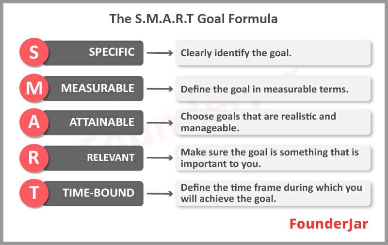 The S.M.A.R.T Goal Formula
