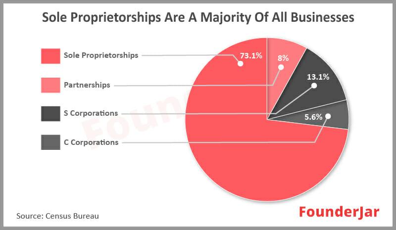 Sole Proprietorships are a majority of all business