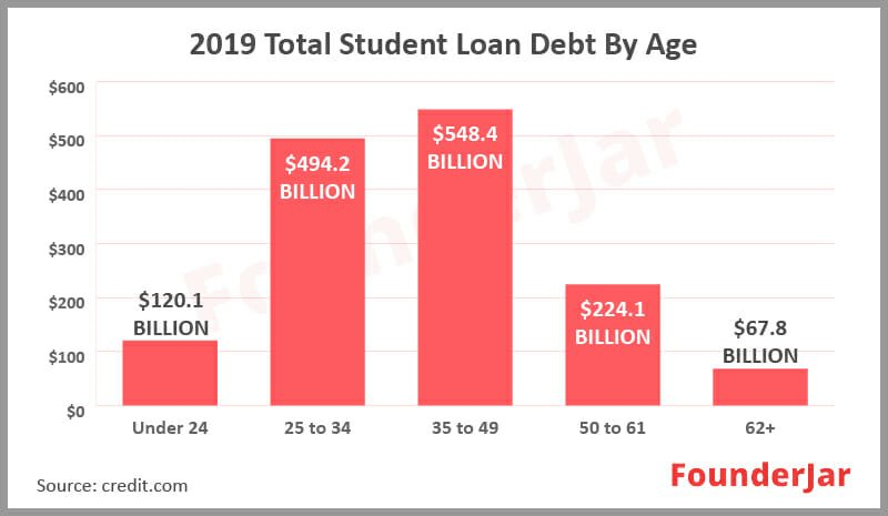 2019 Total Student Loan Debt By Age