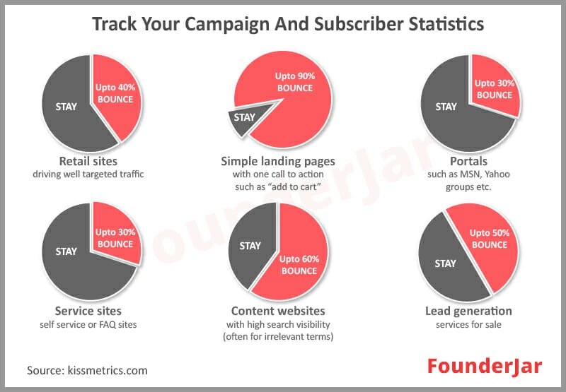 Track Campaign and Subscriber Statistics