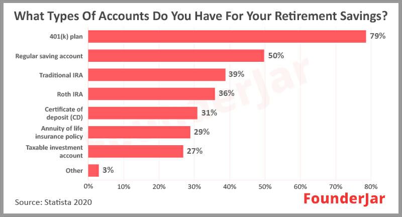 Types of accounts for retirement savings