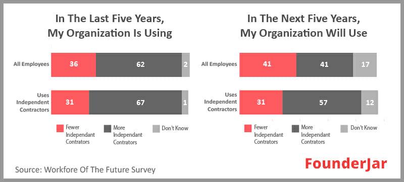 usage of independent contractors