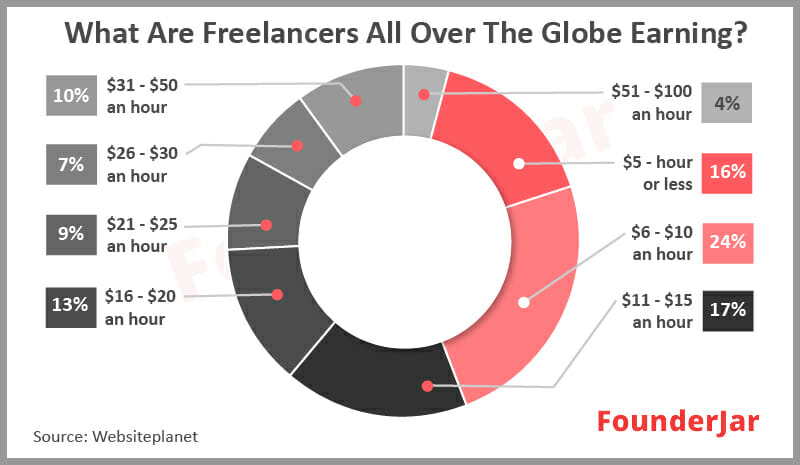 What are freelancers all over the globe earning