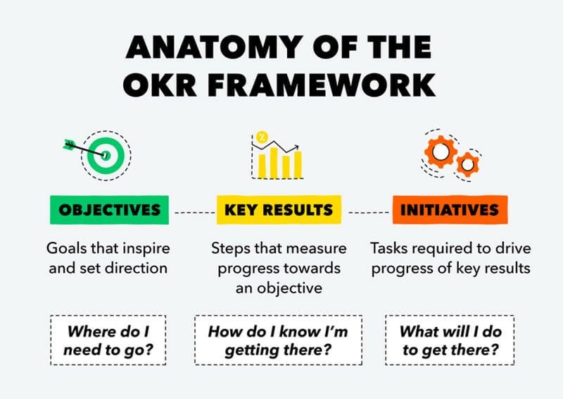 Anatomy of the OKR Framework