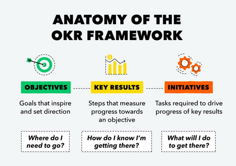 Anatomy of The OKR Framework.