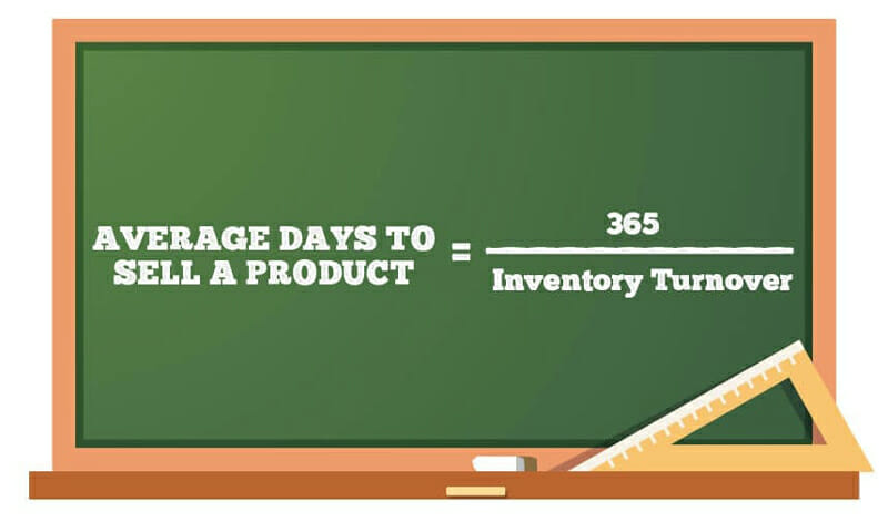 Average Days to Sell Inventory formula