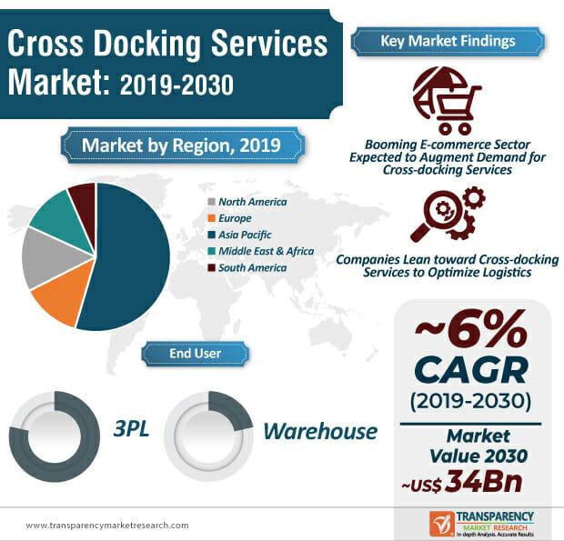 Cross docking services market 2019 ro 2030