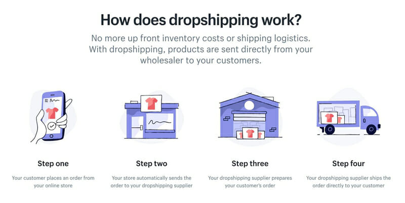 Dropshipping working process
