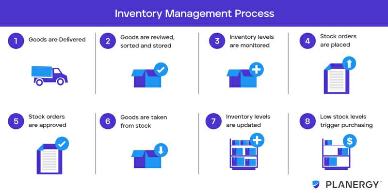 Inventory managment procress diagram
