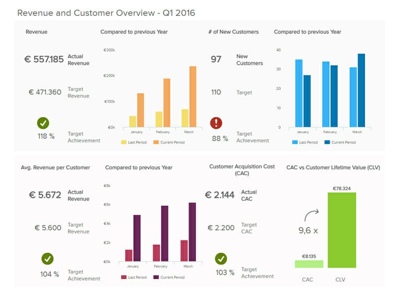 KPI Revenue and Customer Overview 2016