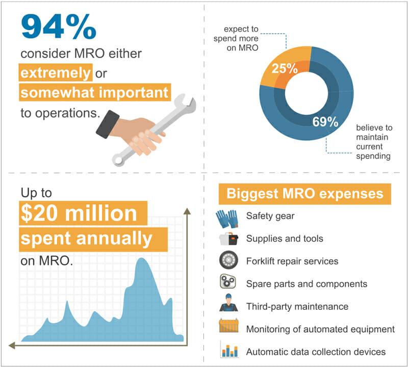 MRO Expenses Infographic