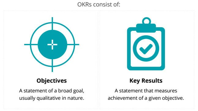 OKRs consist of objectives and key results