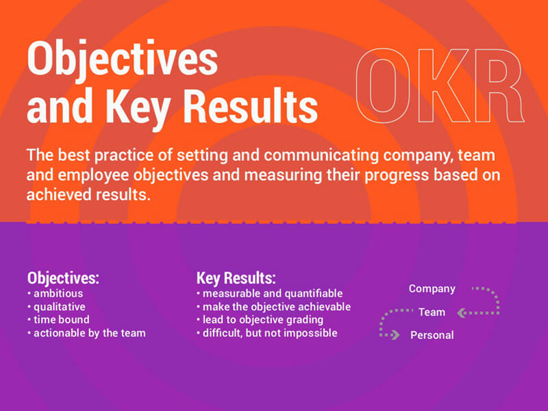 objectives and key results best practices