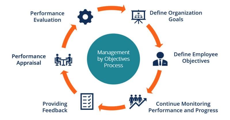 OKR Framework Management by objectives.