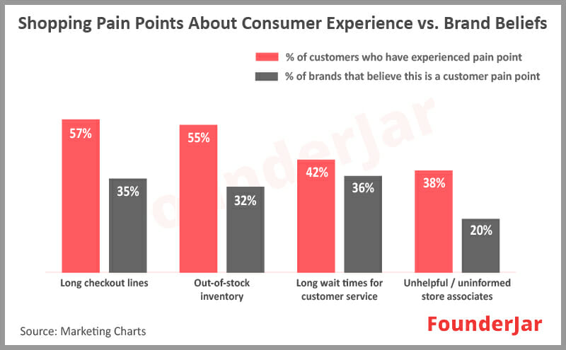 Shopping pain points: Consumer experiences vs brand beliefs
