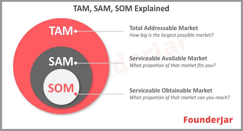 TAM SAM SOM Explained