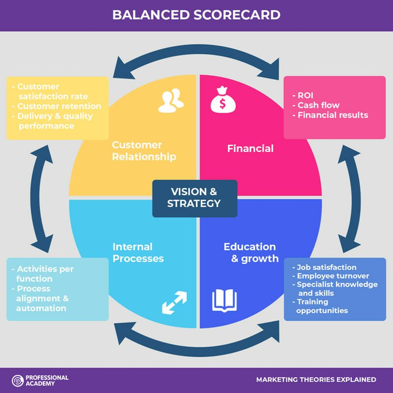 The Balanced Scorecard (BSC) is the framework that helps you navigate such tight situations.