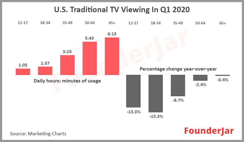 US Traditional TV viewing in Q1 2020