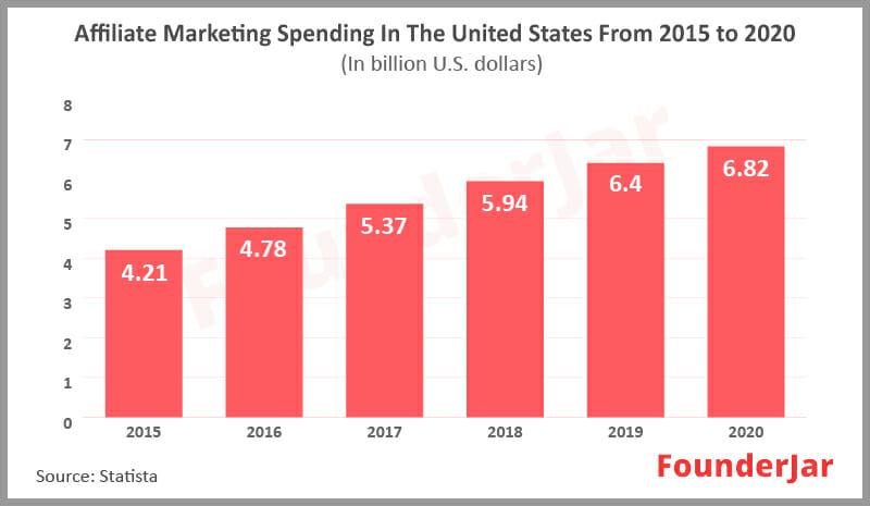 affiliate marketing market size