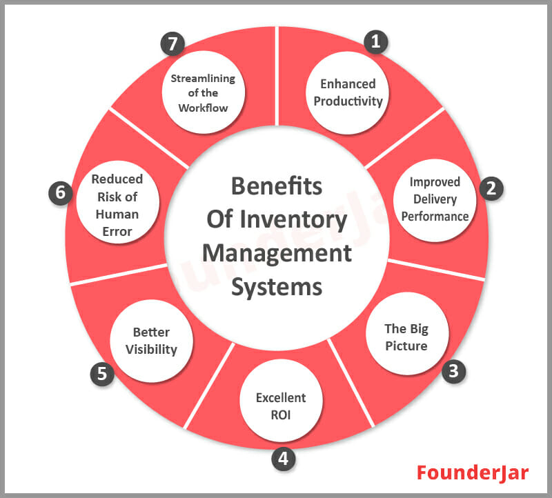 Benefits of inventory management Systems