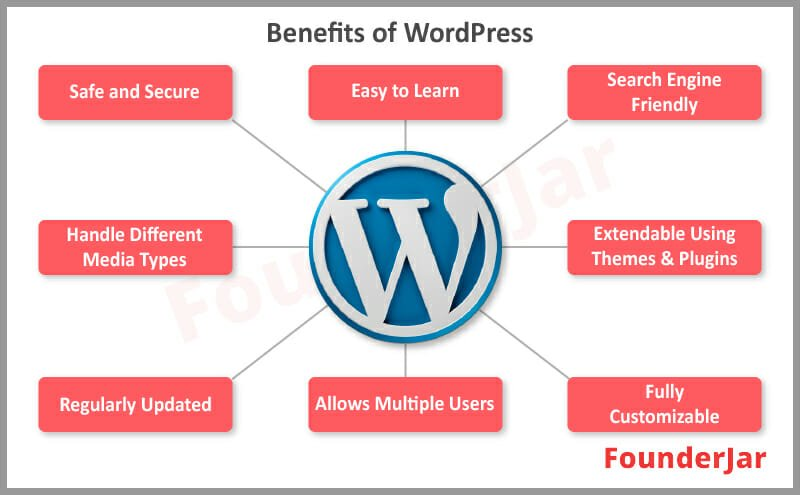 benefits of wordpress for creating a website