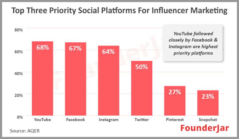 YouTube is the best influencer marketing platform