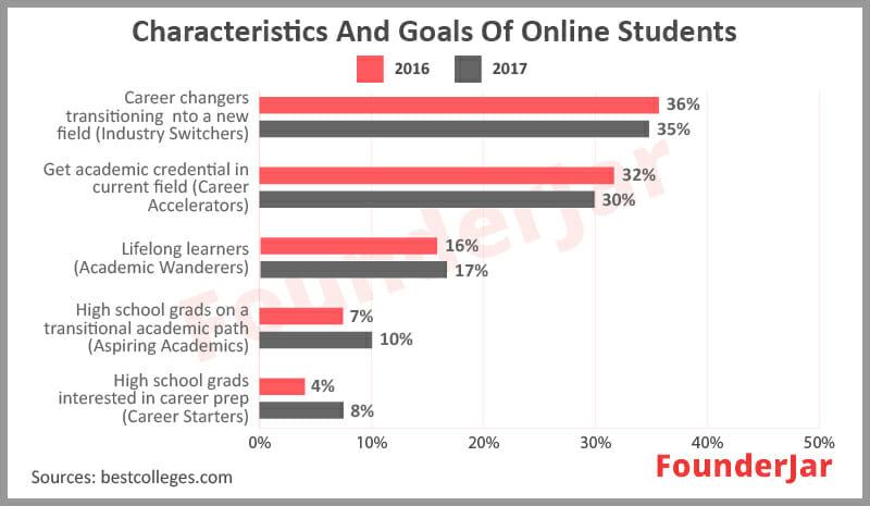 goals of online students