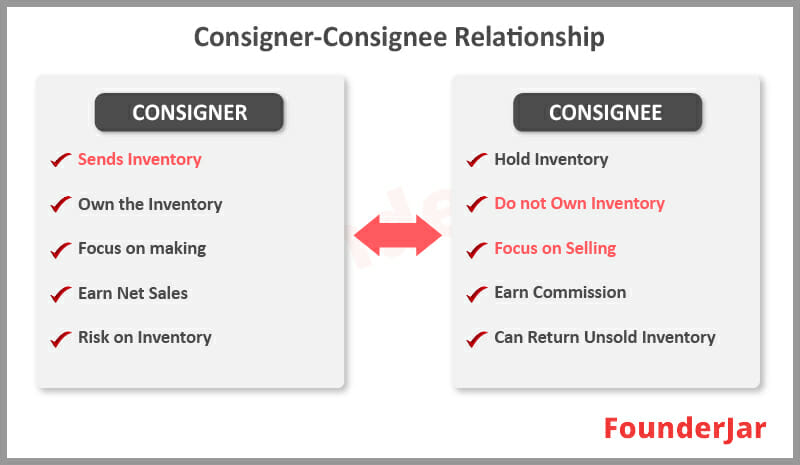Consignor and Consignee relationship
