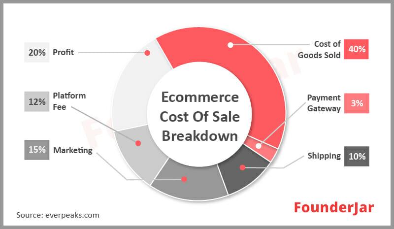 ecommerce cost of sale breakdown