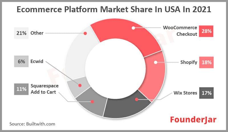 Ecommerce platform market share in USA in 2021