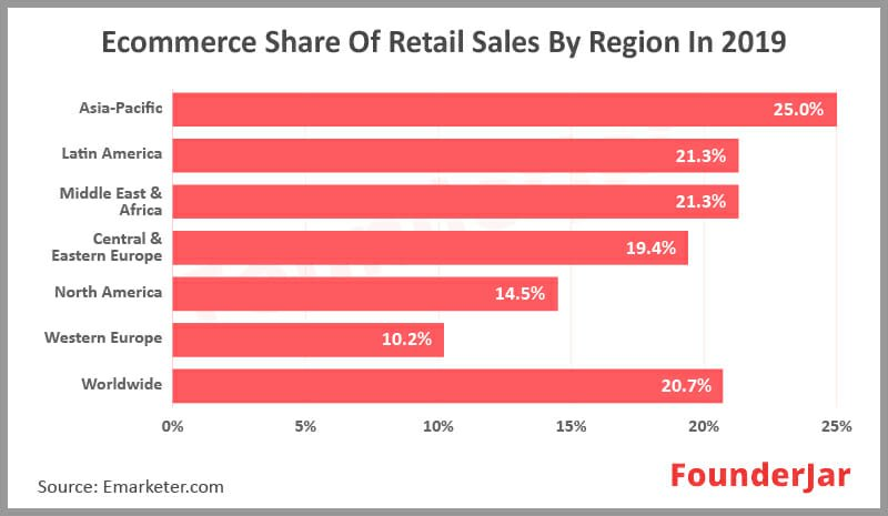 Ecommerce Share of Retail sales by region in 2019