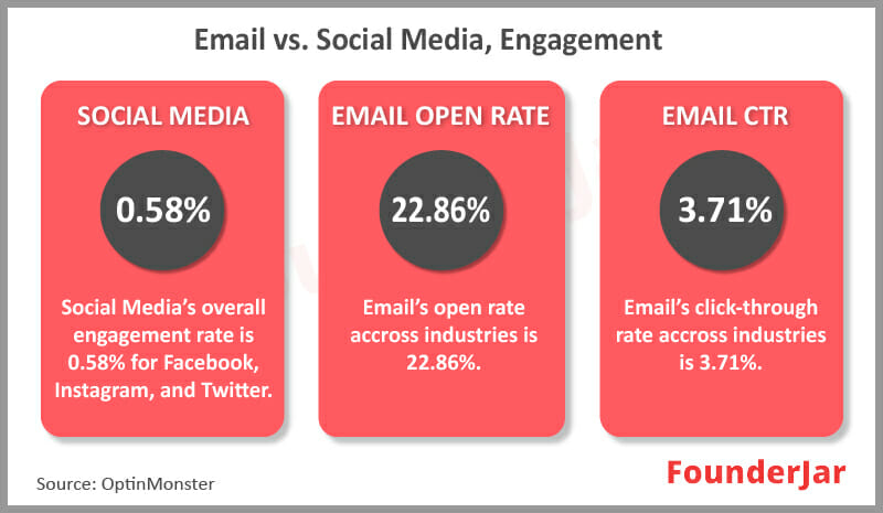 Email vs Social media, Engagement rates