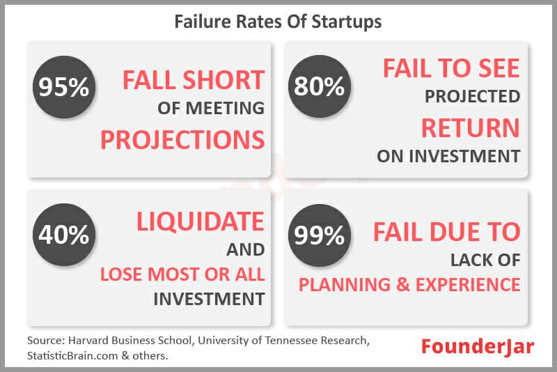Failure rates of startups