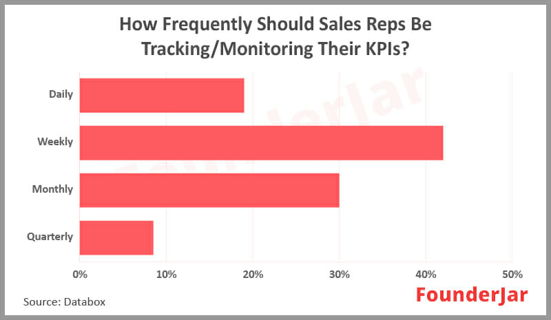 Frequently should sales reps be tracking/monitoring their KPIs.