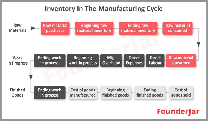 Inventory Manufacturing Cycle
