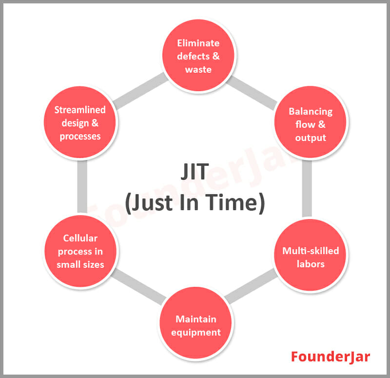 Just in time (JIT) inventory management