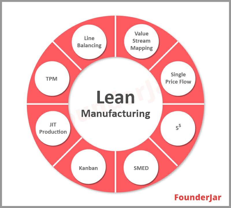 Lean Manufacturing inventory management technique