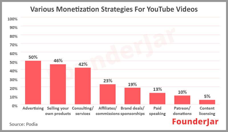 best YouTube video monetization strategies