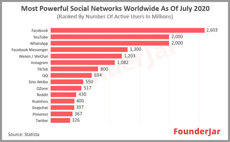 Most popular social networks worldwide as of July 2020, ranked by number of active users