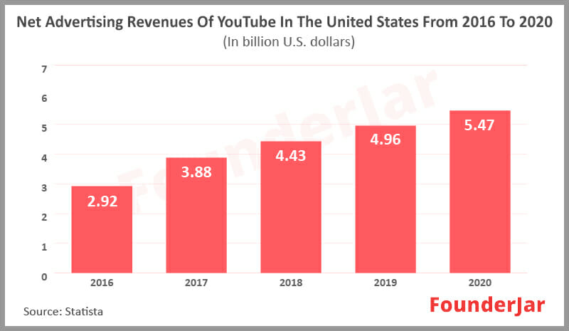 Advertising Revenues of YouTube