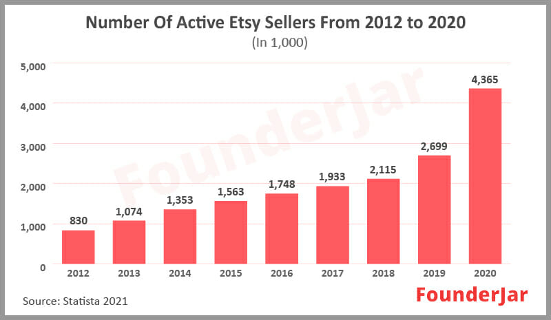 Number of active Etsy sellers