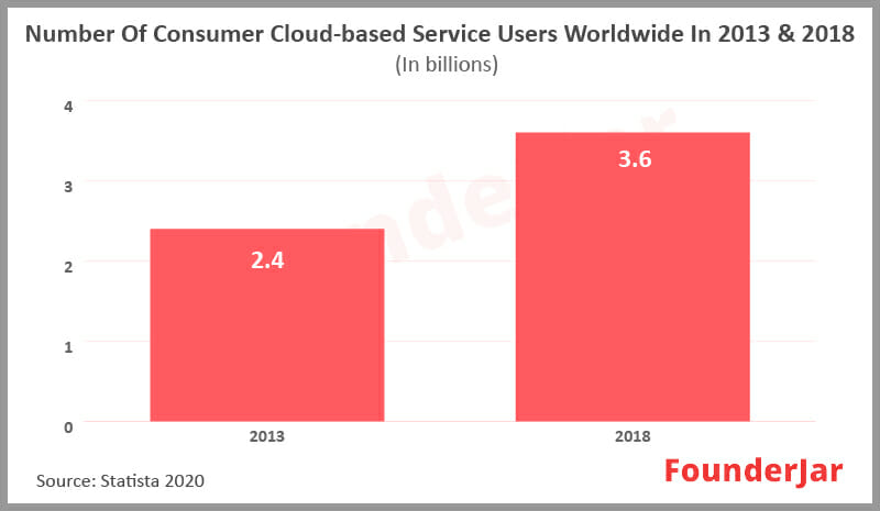 Number of consumer cloud based service users worldwide in 2013 and 2018