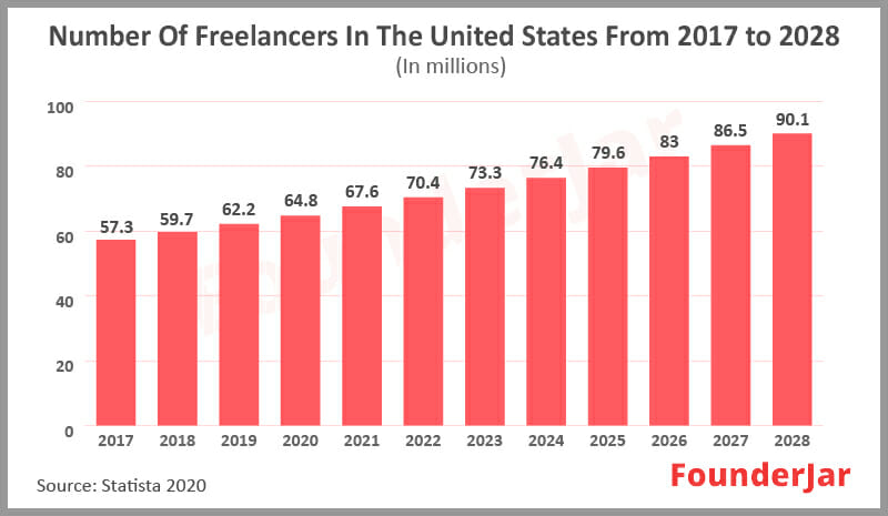 working population of freelancers in US