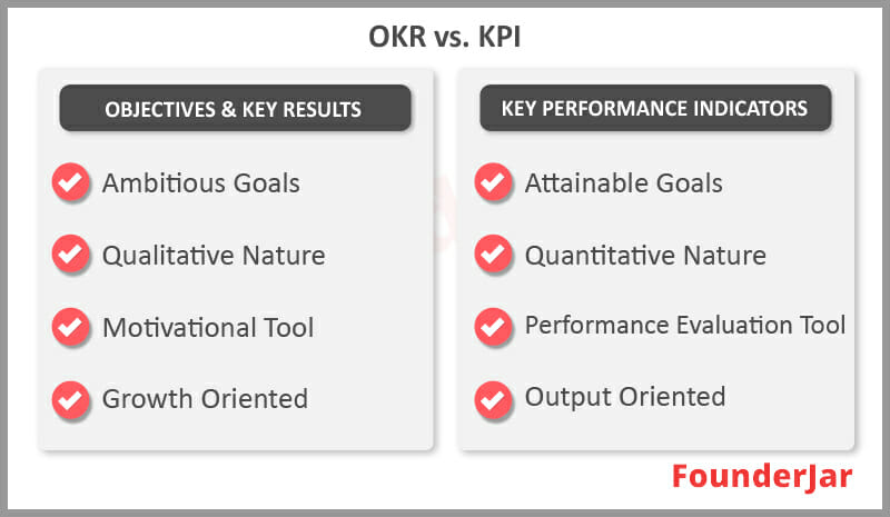 Difference Between OKR and KPI Framework
