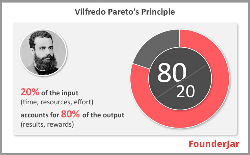 The ABC Inventory Management is based on the Pareto Principle