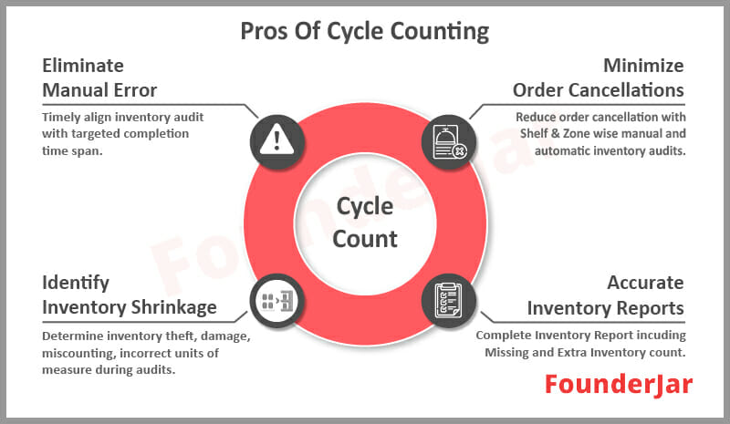 Pros of Inventory Cycle Counting