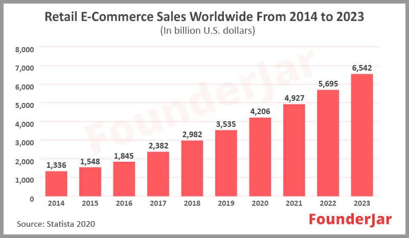 ecommerce market size growth